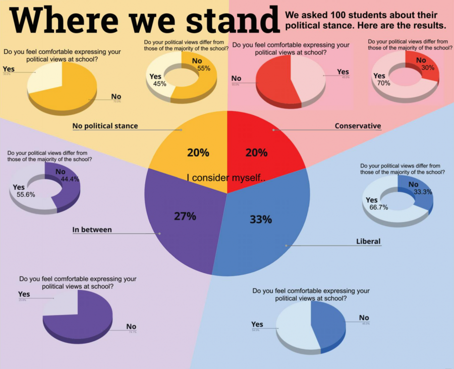 Where We Stand: Political Poll